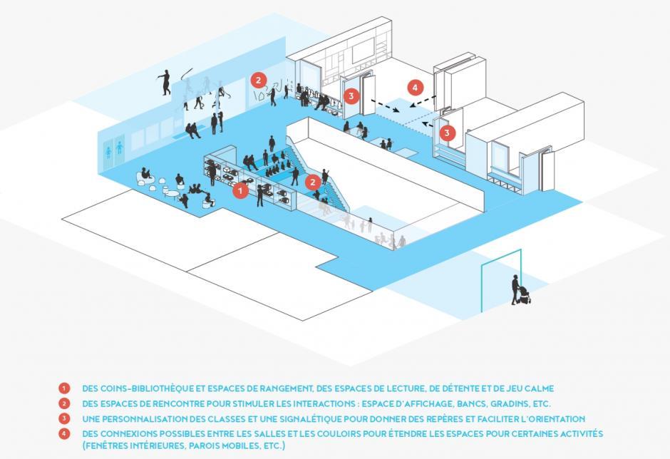 """Source: perspective.brussels (Collectif Ipé et + research), """"Mon école, un espace de qualité. Guide pour l'enseignement fondamental"""",  2018, p. 17"""